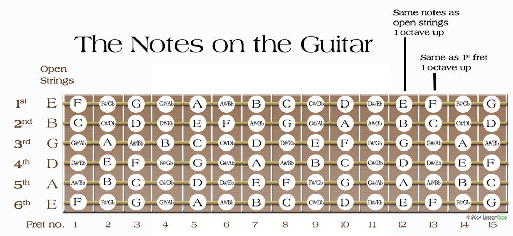 Chords | 1-2-1/ group/ online music, bass guitar, ukulele & guitar ...